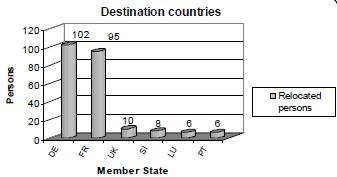 Destination countries table